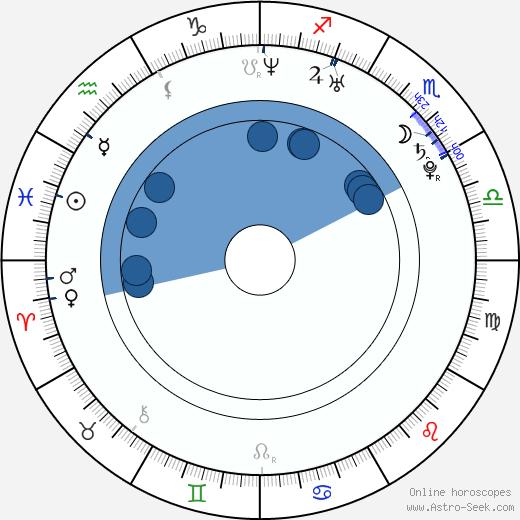 Gabriela Munzarová wikipedia, horoscope, astrology, instagram