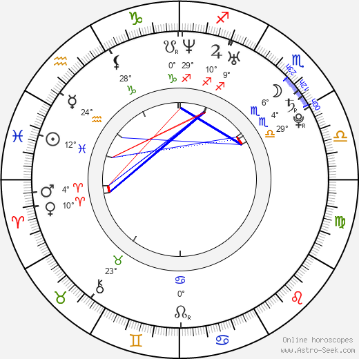 Gabriela Munzarová birth chart, biography, wikipedia 2020, 2021