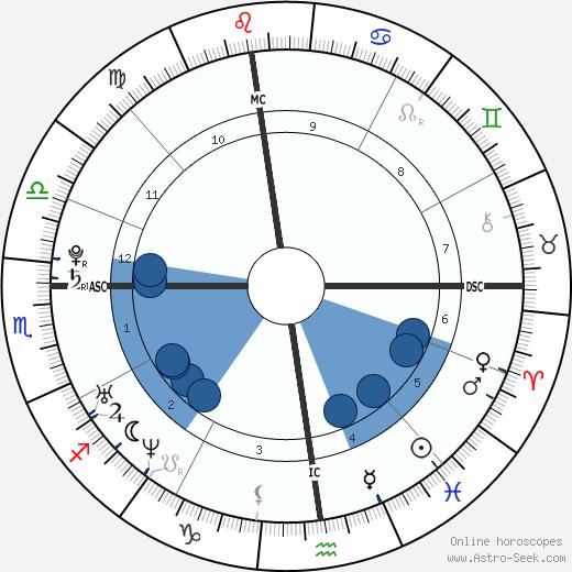 Giulia Quintavalle wikipedia, horoscope, astrology, instagram