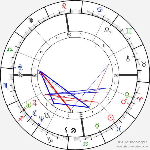 Джулия Квинтавалле Giulia Quintavalle день рождения гороскоп, Giulia Quintavalle Натальная карта онлайн