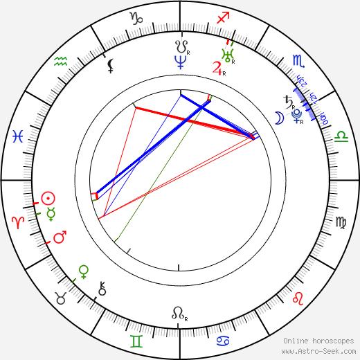 Hebe Tien tema natale, oroscopo, Hebe Tien oroscopi gratuiti, astrologia