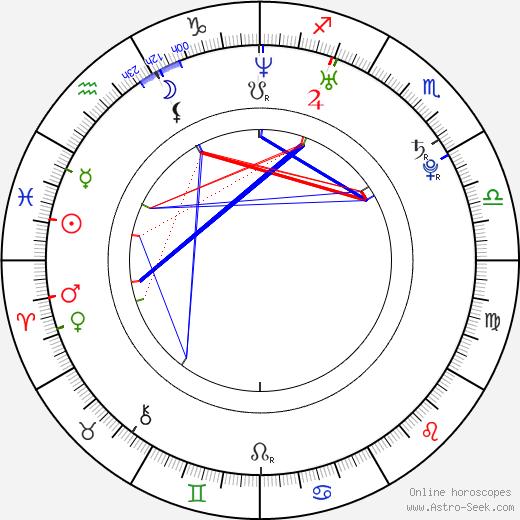 Hyeon-kyeong Ryu birth chart, Hyeon-kyeong Ryu astro natal horoscope, astrology