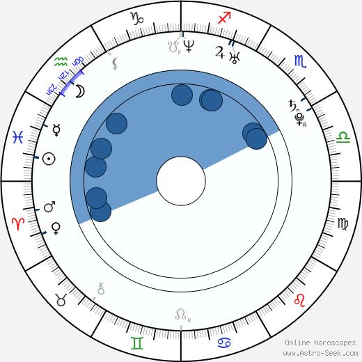 Jade Harlow wikipedia, horoscope, astrology, instagram