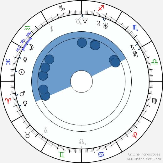 Jan Dresler wikipedia, horoscope, astrology, instagram