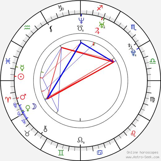 Joseph Cousins birth chart, Joseph Cousins astro natal horoscope, astrology