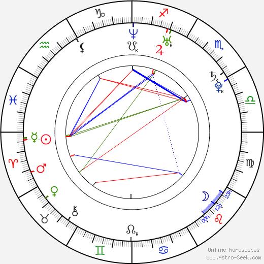 Karolína Kaiserová birth chart, Karolína Kaiserová astro natal horoscope, astrology