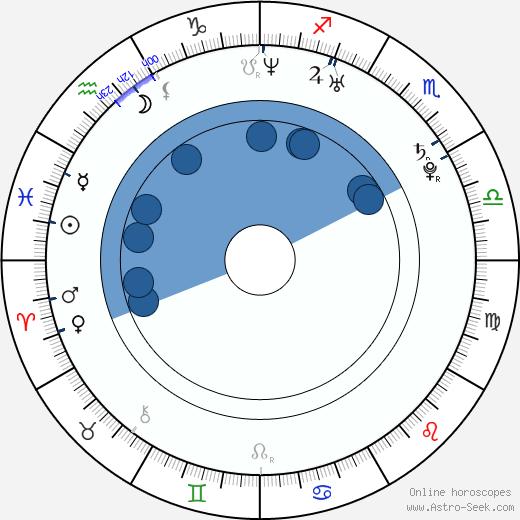 Khadijah wikipedia, horoscope, astrology, instagram