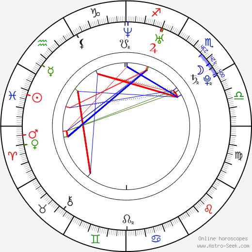 Kim Smith birth chart, Kim Smith astro natal horoscope, astrology