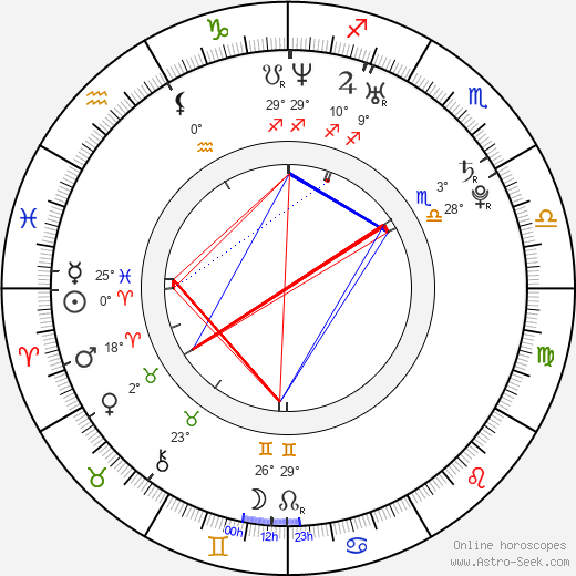 Kyle Gibson birth chart, biography, wikipedia 2019, 2020