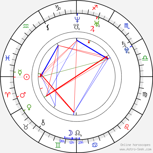 Kyle Gibson astro natal birth chart, Kyle Gibson horoscope, astrology