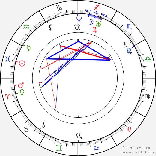 Luise Helm astro natal birth chart, Luise Helm horoscope, astrology
