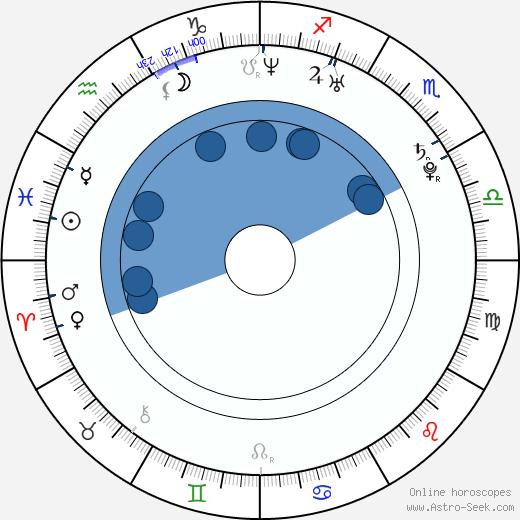 Maite Perroni wikipedia, horoscope, astrology, instagram
