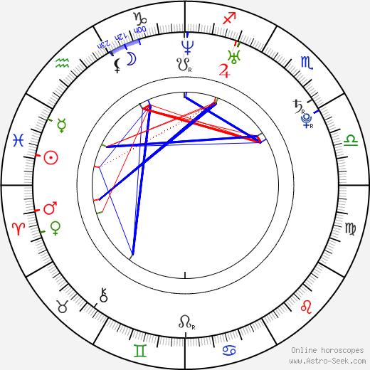 Maite Perroni astro natal birth chart, Maite Perroni horoscope, astrology