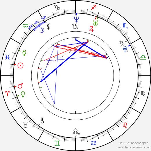 Malika astro natal birth chart, Malika horoscope, astrology