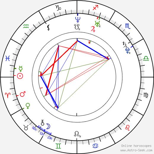 Matthew Korklan birth chart, Matthew Korklan astro natal horoscope, astrology