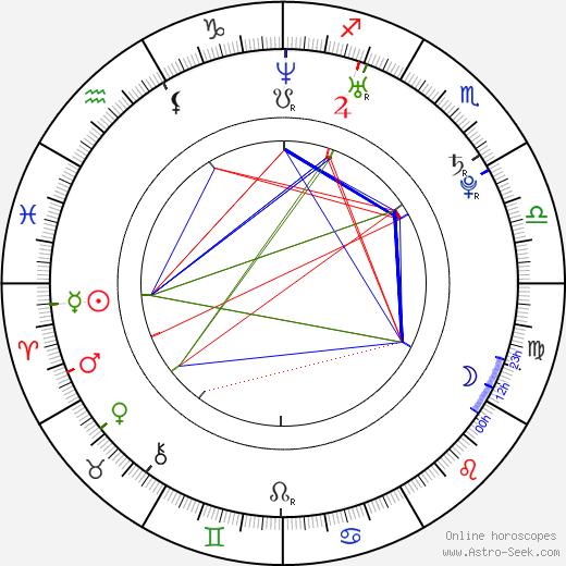 Ондрей Шоурек Ondřej Šourek день рождения гороскоп, Ondřej Šourek Натальная карта онлайн