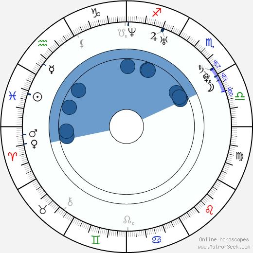 Rachel Roxx wikipedia, horoscope, astrology, instagram