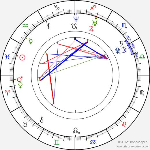 Rachel Roxx день рождения гороскоп, Rachel Roxx Натальная карта онлайн