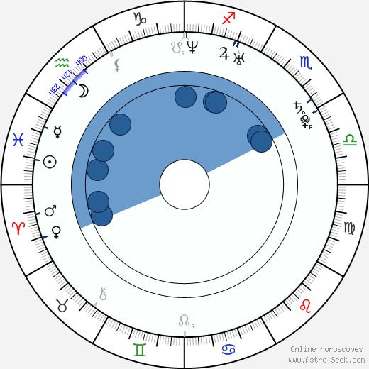 Renato Lopez wikipedia, horoscope, astrology, instagram