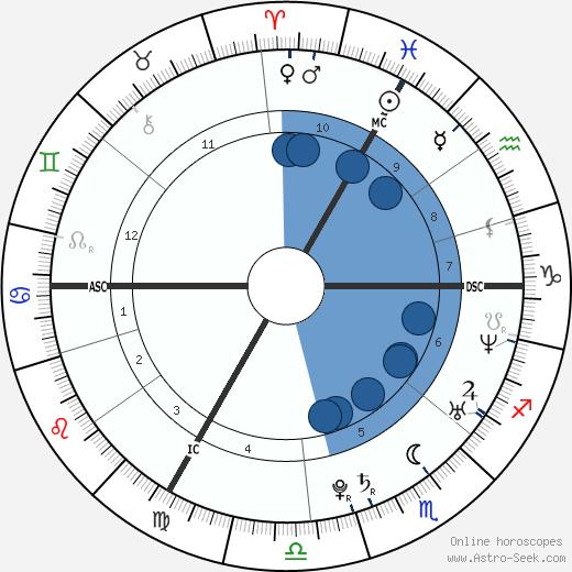 Samuel Contesti wikipedia, horoscope, astrology, instagram