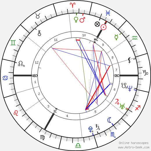 Samuel Contesti tema natale, oroscopo, Samuel Contesti oroscopi gratuiti, astrologia