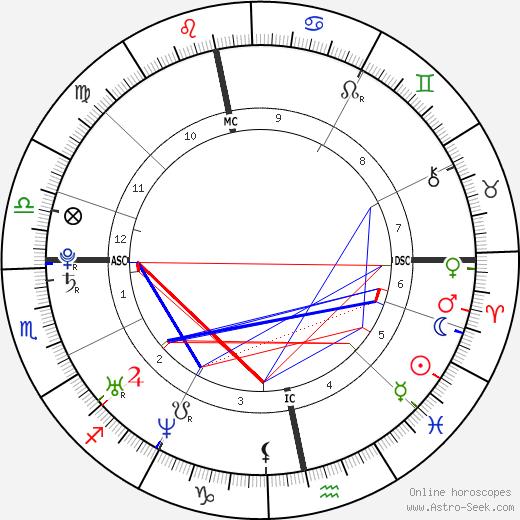 Sean Biggerstaff birth chart, Sean Biggerstaff astro natal horoscope, astrology