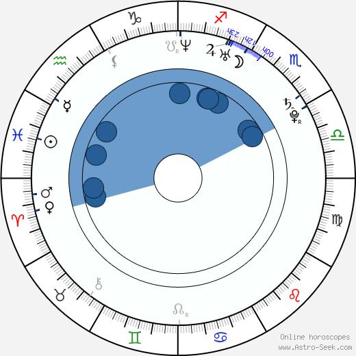 Shira Fleisher wikipedia, horoscope, astrology, instagram
