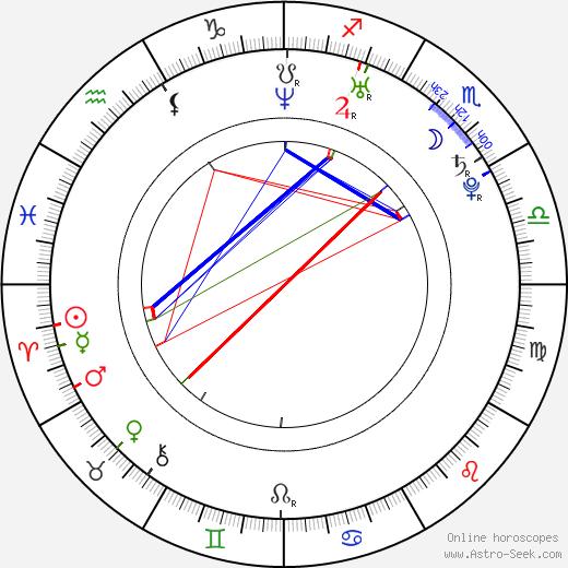 Veronika Drolc astro natal birth chart, Veronika Drolc horoscope, astrology