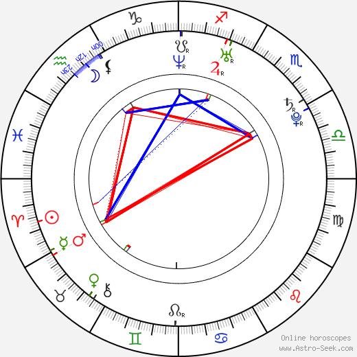 Anna Paavilainen astro natal birth chart, Anna Paavilainen horoscope, astrology