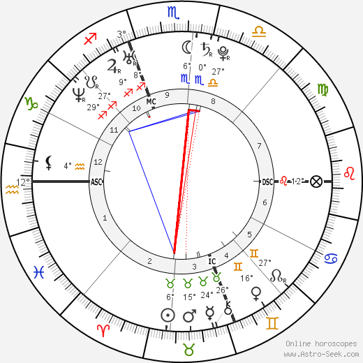 Ari Graynor birth chart, biography, wikipedia 2019, 2020