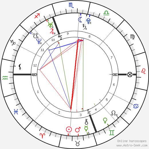 Ari Graynor astro natal birth chart, Ari Graynor horoscope, astrology
