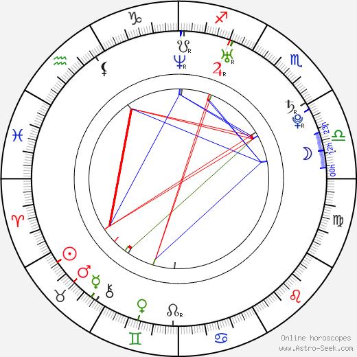 Душан Кожишек Dušan Kožíšek день рождения гороскоп, Dušan Kožíšek Натальная карта онлайн
