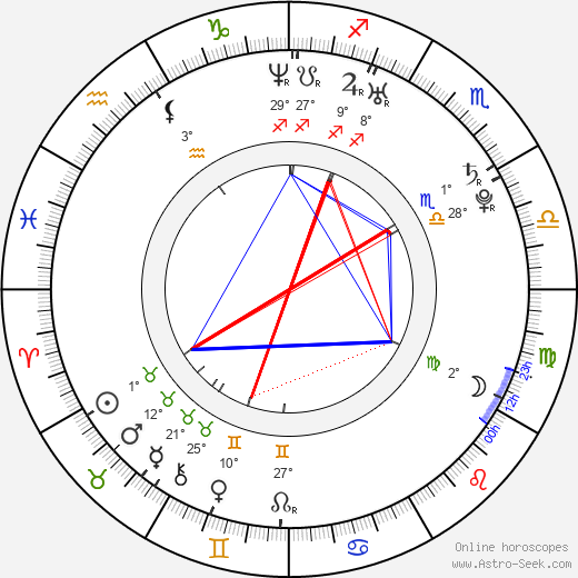 Francis Capra birth chart, biography, wikipedia 2018, 2019