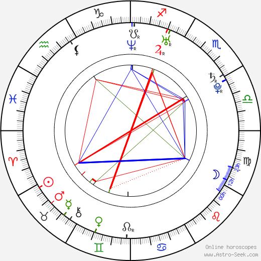 Francis Capra astro natal birth chart, Francis Capra horoscope, astrology