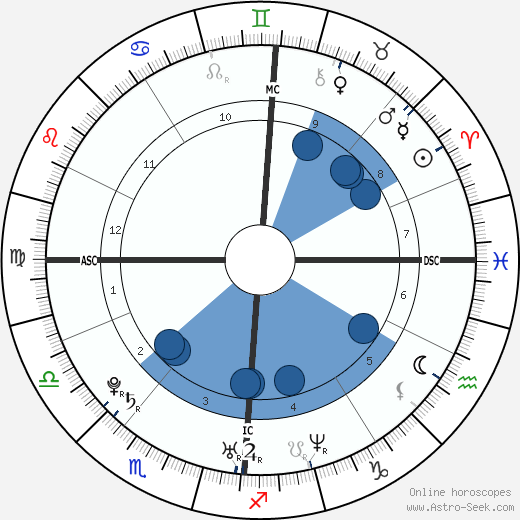 Franck Ribéry wikipedia, horoscope, astrology, instagram