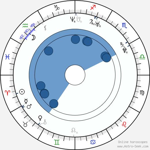 Jay Kim wikipedia, horoscope, astrology, instagram