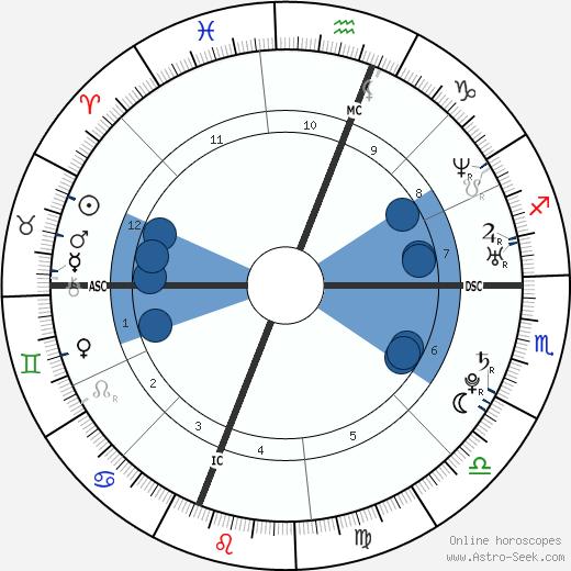 Jessica Lynch wikipedia, horoscope, astrology, instagram