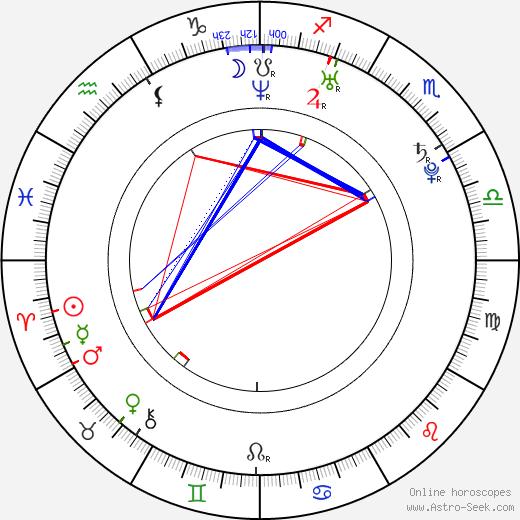 Jevgenij Arťuchin день рождения гороскоп, Jevgenij Arťuchin Натальная карта онлайн