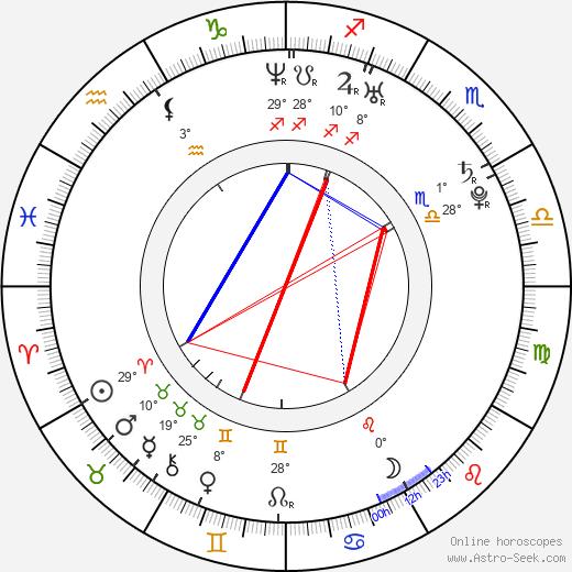Joanne King birth chart, biography, wikipedia 2020, 2021