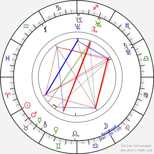 Joanne King birth chart, Joanne King astro natal horoscope, astrology