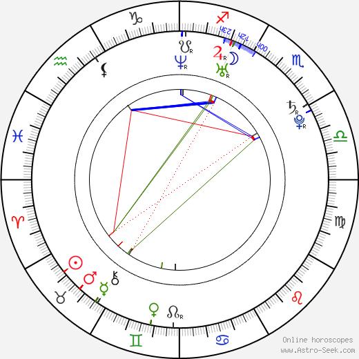Josh DeLozier astro natal birth chart, Josh DeLozier horoscope, astrology