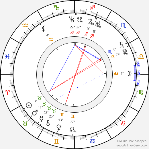 Juan Sebastian Jacome birth chart, biography, wikipedia 2019, 2020
