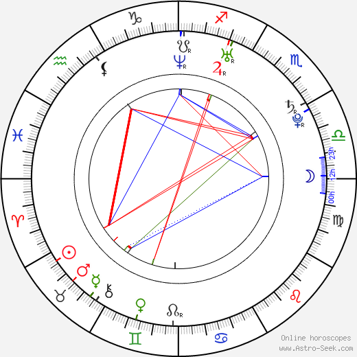 Juan Sebastian Jacome birth chart, Juan Sebastian Jacome astro natal horoscope, astrology