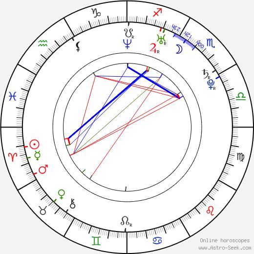 Jussi Jokinen birth chart, Jussi Jokinen astro natal horoscope, astrology