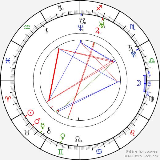 Kristýna Nováková-Fuitová birth chart, Kristýna Nováková-Fuitová astro natal horoscope, astrology