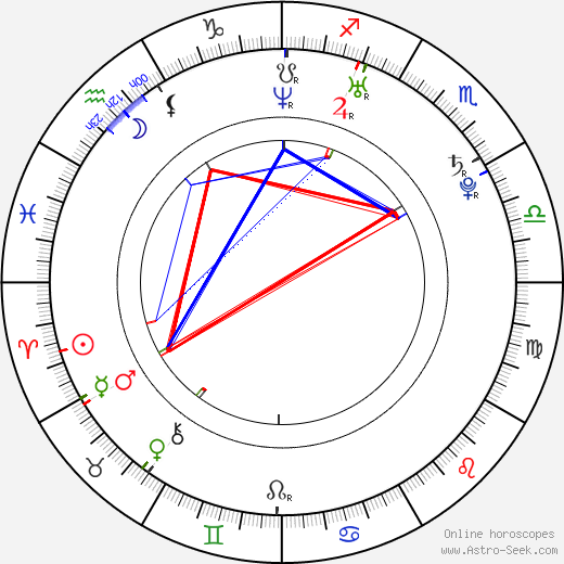 Kyle Labine astro natal birth chart, Kyle Labine horoscope, astrology