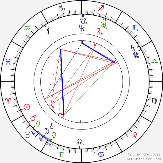 Merik Tadros день рождения гороскоп, Merik Tadros Натальная карта онлайн