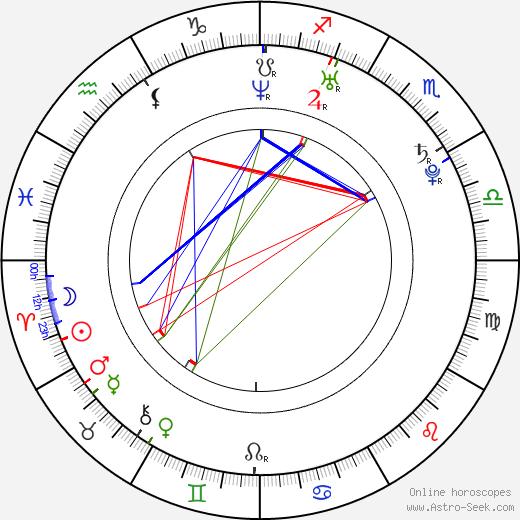 Michal Dragoun день рождения гороскоп, Michal Dragoun Натальная карта онлайн