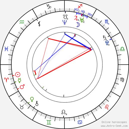 Milan Garčar birth chart, Milan Garčar astro natal horoscope, astrology