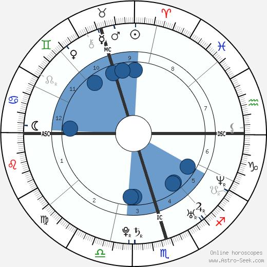 Miranda Kerr wikipedia, horoscope, astrology, instagram